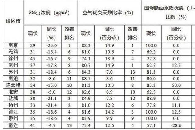 江苏发布10月13市环境质量目标任务完成进展情况