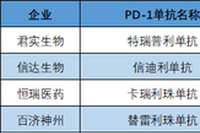 2020医保谈判结束:四大国产PD-1拼价格更拼适应证