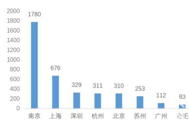 多所名校公布毕业生平均薪酬:南大、哈工大超17万