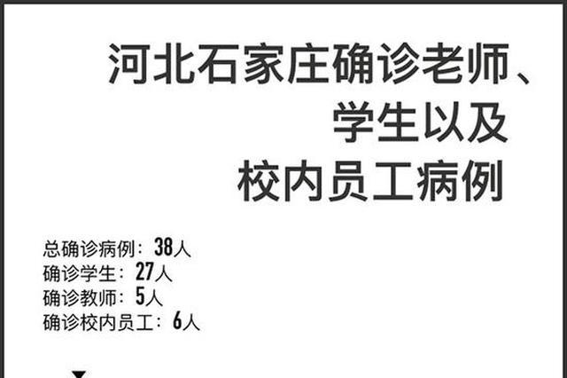 石家庄新冠确诊师生32人:涉至少16家学校