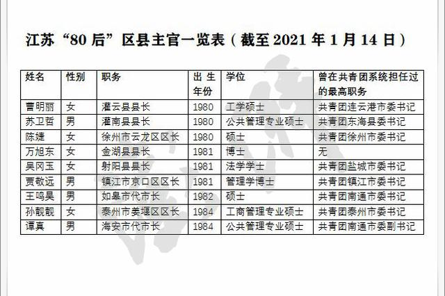 """江苏""""80后""""区县主官群像:海安市代市长生于1984年"""
