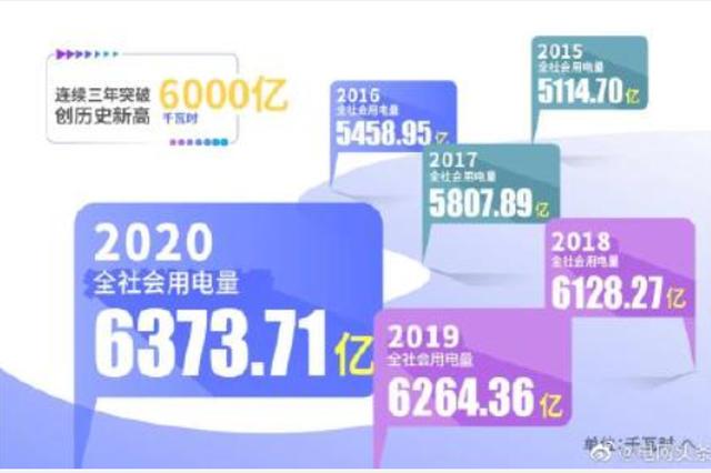 突破6000亿千瓦时!江苏2020年用电量创新高 凸显经济稳中有进