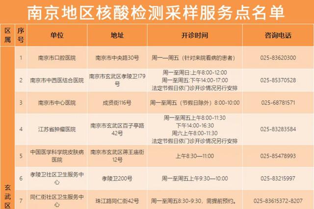 最新!南京地区核酸检测采样服务点及医院就诊指南