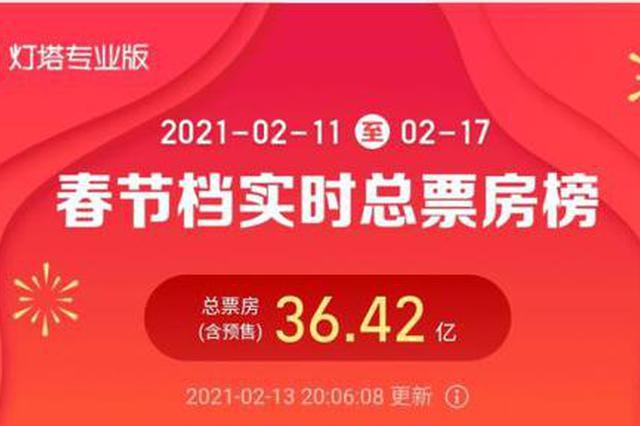 """春节档两日票房超36亿元 岳云鹏一天看6场直呼""""太累了"""""""