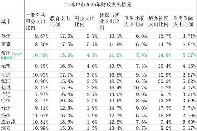 江苏多市财政支出增速5%以上 12市教育支出占比逾15%
