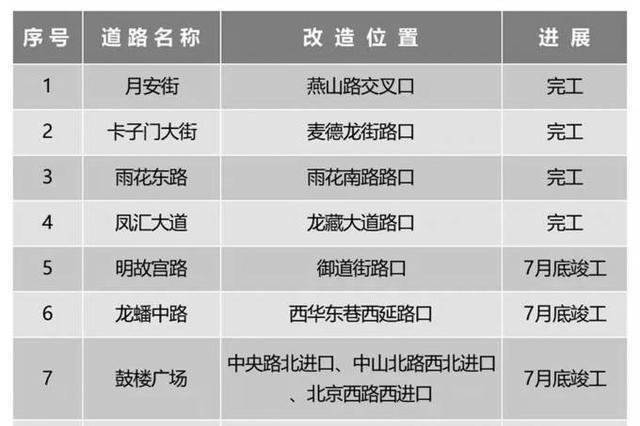 南京今年将建18处公共停车场 改造15个小微堵点