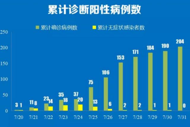 南京机场疫情传播链已涉11省26市 感染者超300人