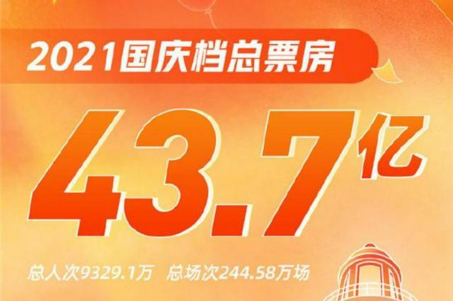 国庆档新片总票房突破43亿元 江苏贡献一成