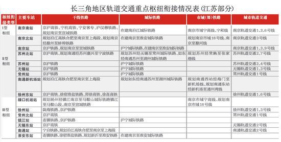 长三角地区轨道交通重点枢纽衔接情况表(江苏部分)
