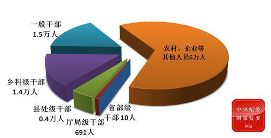 一季度全国纪检监察机关处分9.3万人 含10名省部级