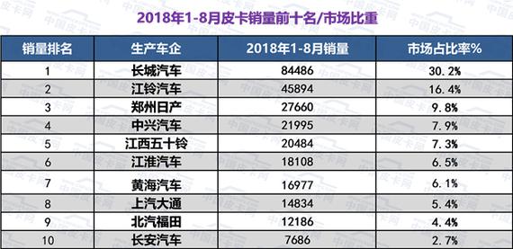 2018年1-8月皮卡市场分析:销量增长13.9%,品质成购车关键