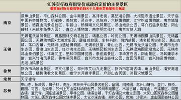 江苏消保委约谈264家景区