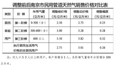 注:对人口为3人以上的用户,每户每增加1人,各阶梯气量每年分别增加100立方米