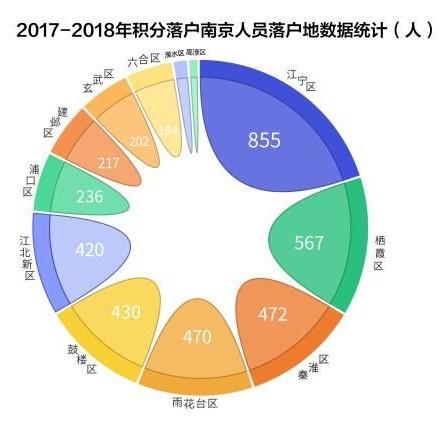 (数据来源:南京市公安局)