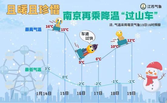 寒潮又双叒来了!16日降温幅度可达8-10℃ 苏南有雪