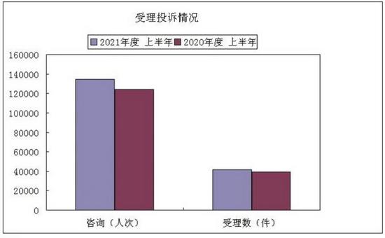 南京市消协发布2021年上半年投诉分析 预付费消费违约跑路 问