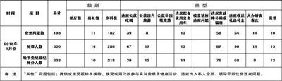 全省1月查处违反中央八项规定精神问题汇总表