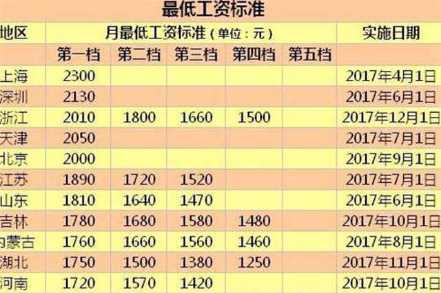 22地区上调最低工资标准 澳门永利赌场第一档1890元