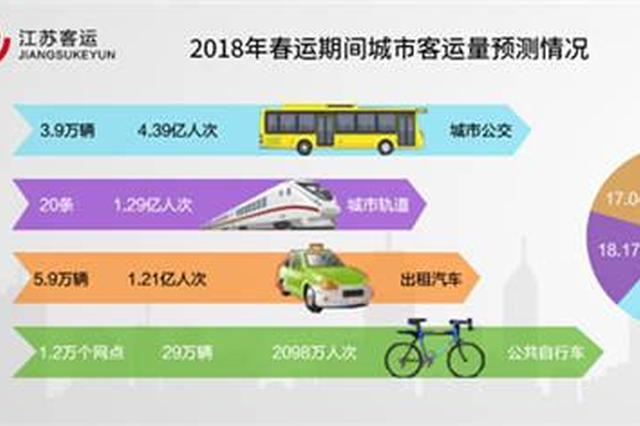 江苏春运大数据:出行方式变化大 公路客流首次下降