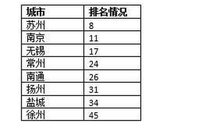 2017年50大中心城市曝光 江苏8市上榜