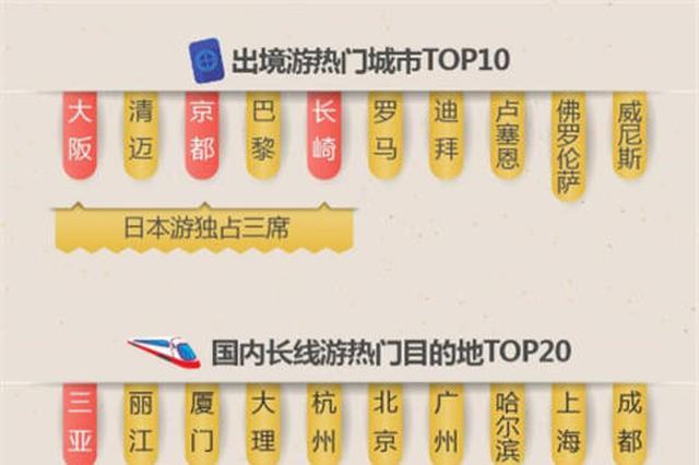 春节黄金周周边游长线游 南京苏州扬州成全国热门