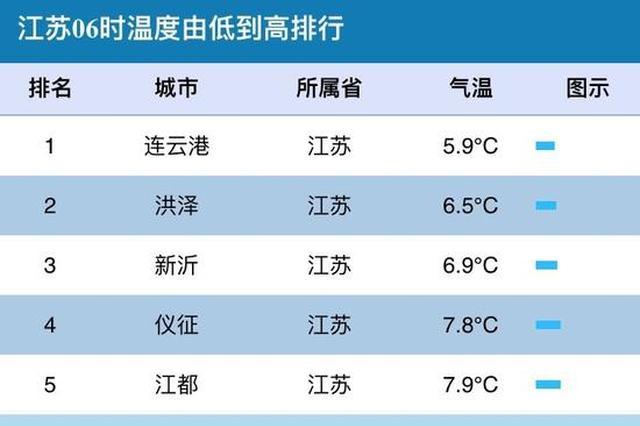 江苏今天最高气温将飙至25°C 清晨6时宿迁已达14.5°C
