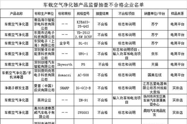 江苏发布车载空气净化器质量报告:合格率71.8%