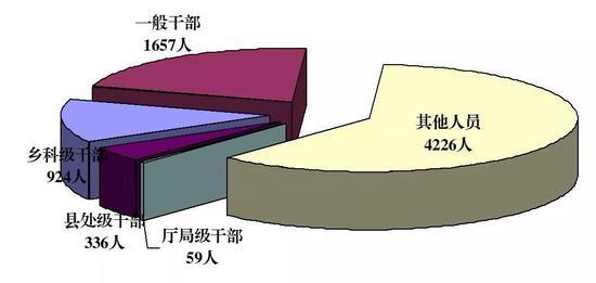 图1:全省纪检监察机关处分人员按职级划分图