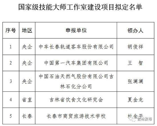 来源:吉林省人社厅