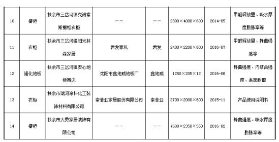 吉林省工商局流通领域商品质量抽查检验不合格商品及被抽检人名单来自吉林省工商局