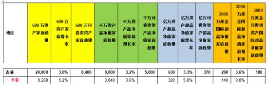 数据来源:《2017胡润财富报告》