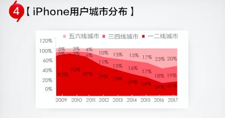与此同时,受到用户消费能力提高以及京东渠道下沉的影响,三线及以下城市的消费比例上升明显。