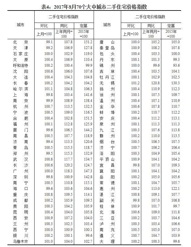 数据来源:国家统计局