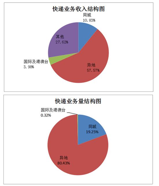 数据来源:吉林省邮政管理局