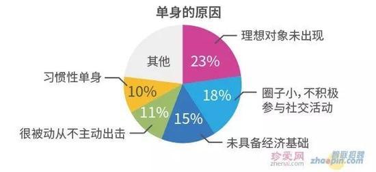 超6成职场人认为婚恋状态影响求职