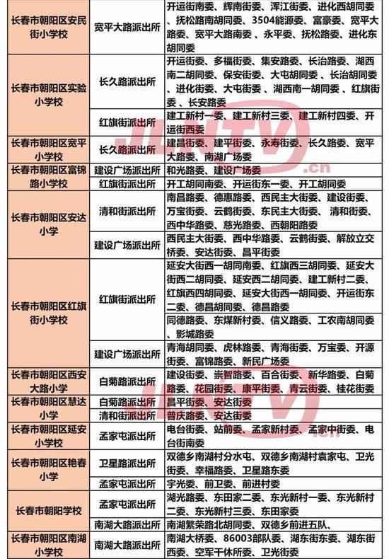 长春市朝阳区部分中小学学区公布一览表划分玫瑰园小学v部分图片