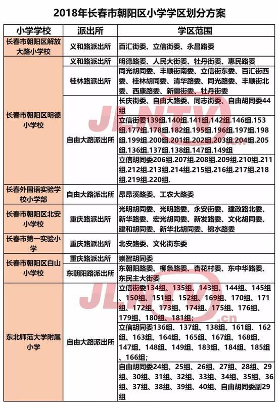 长春市朝阳区学区中小学社会反思一览表公布小学划分部分走进图片