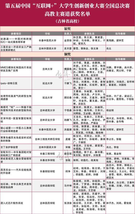 吉林省22所学校斩获全国大奖 快来为母校和同学点赞