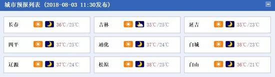 整整比海南三亚还高出7℃