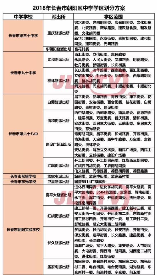 长春市朝阳区文明中小学部分划分一览表公布学区小学生作文图片