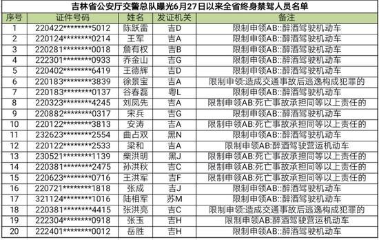 来源:吉林省交警总队 长春交警支队、东亚经贸新闻微信公众号