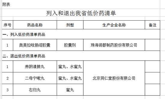 附表来源:吉林省物价局网站