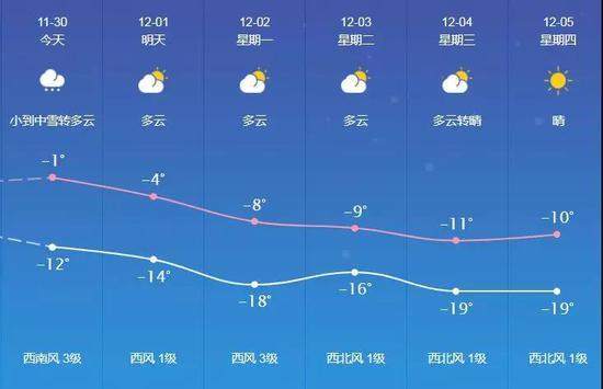 长春市近期天气情况