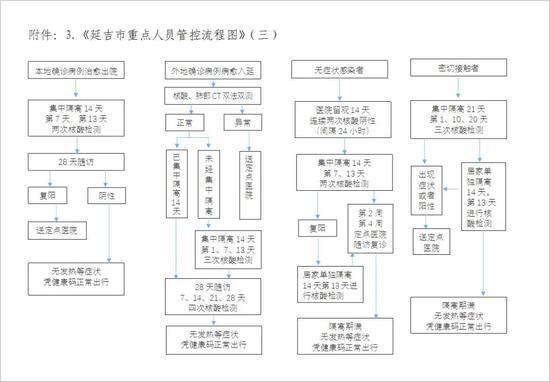 入人口_延吉市发布调整入延人员管控流程通知