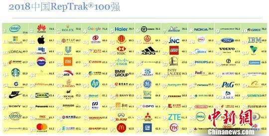 2018中国RepTrak 100企业声望排行榜在京公布。主办方供图