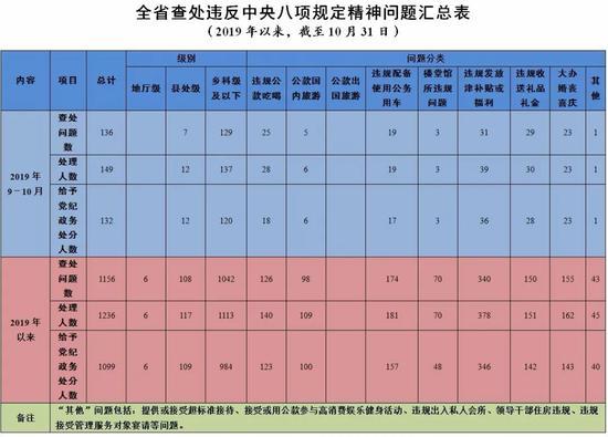 两个月吉林省查处违反中央八项规定精神问题136起