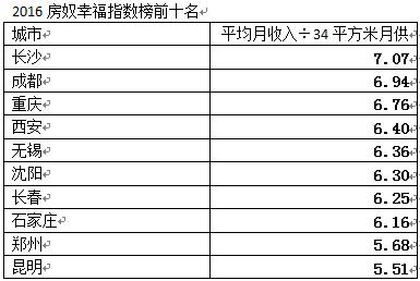 收入数据来源于智联2015秋季求职期平均薪酬,房价数据来源于安居客12月新房均价。