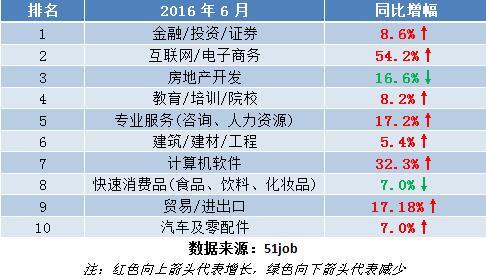 高级管理类职位2016年6月热门行业招聘职位数TOP10