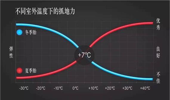 7℃是夏冬胎性能交替的临界温度