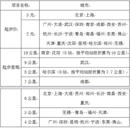长春人均收入_长春火车站图片